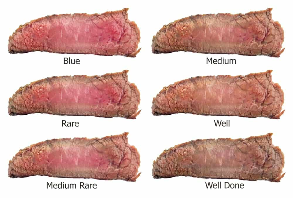 A chart depicting the degrees of how the steak is cooked.