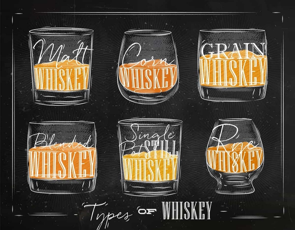 An illustrative chart depicting the types of whiskey.