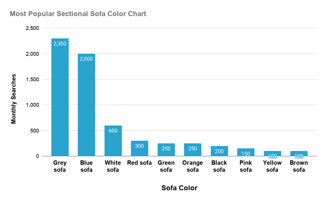 Chart setting out most popular sectional sofa colors