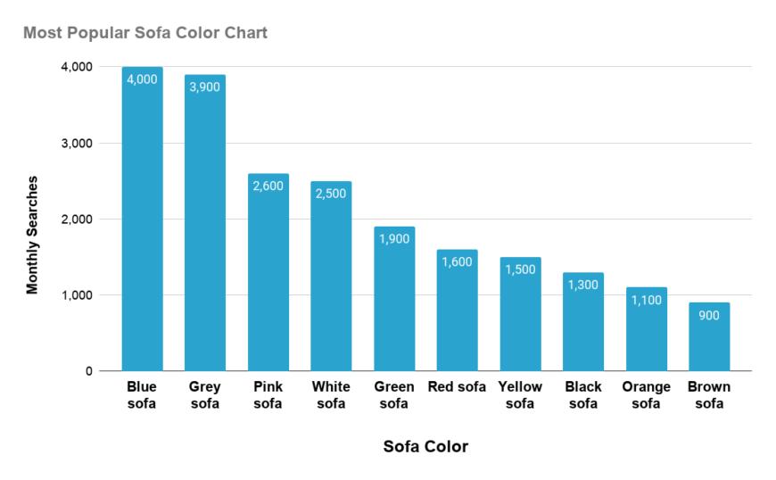Chart revealing popular sofa colors