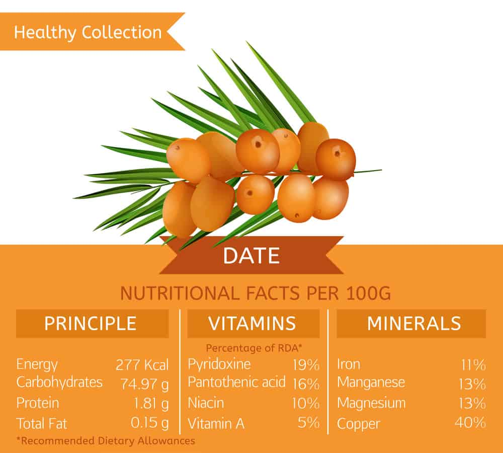 Dates nutrition facts chart