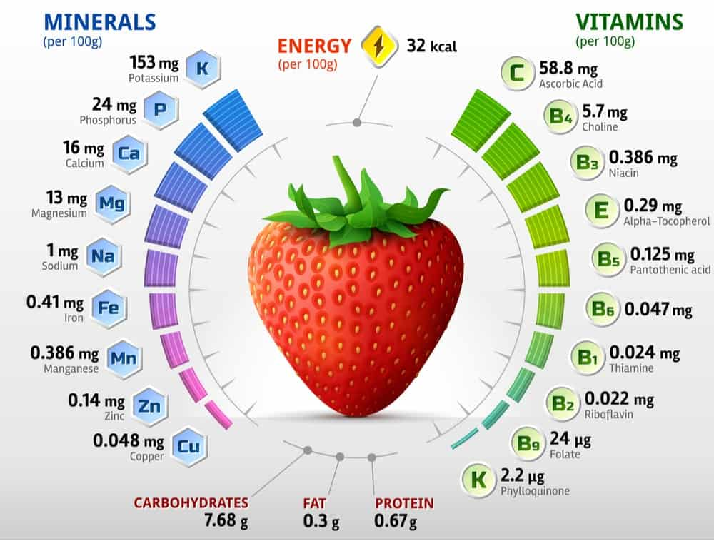 Strawberry Nutrition Facts Chart
