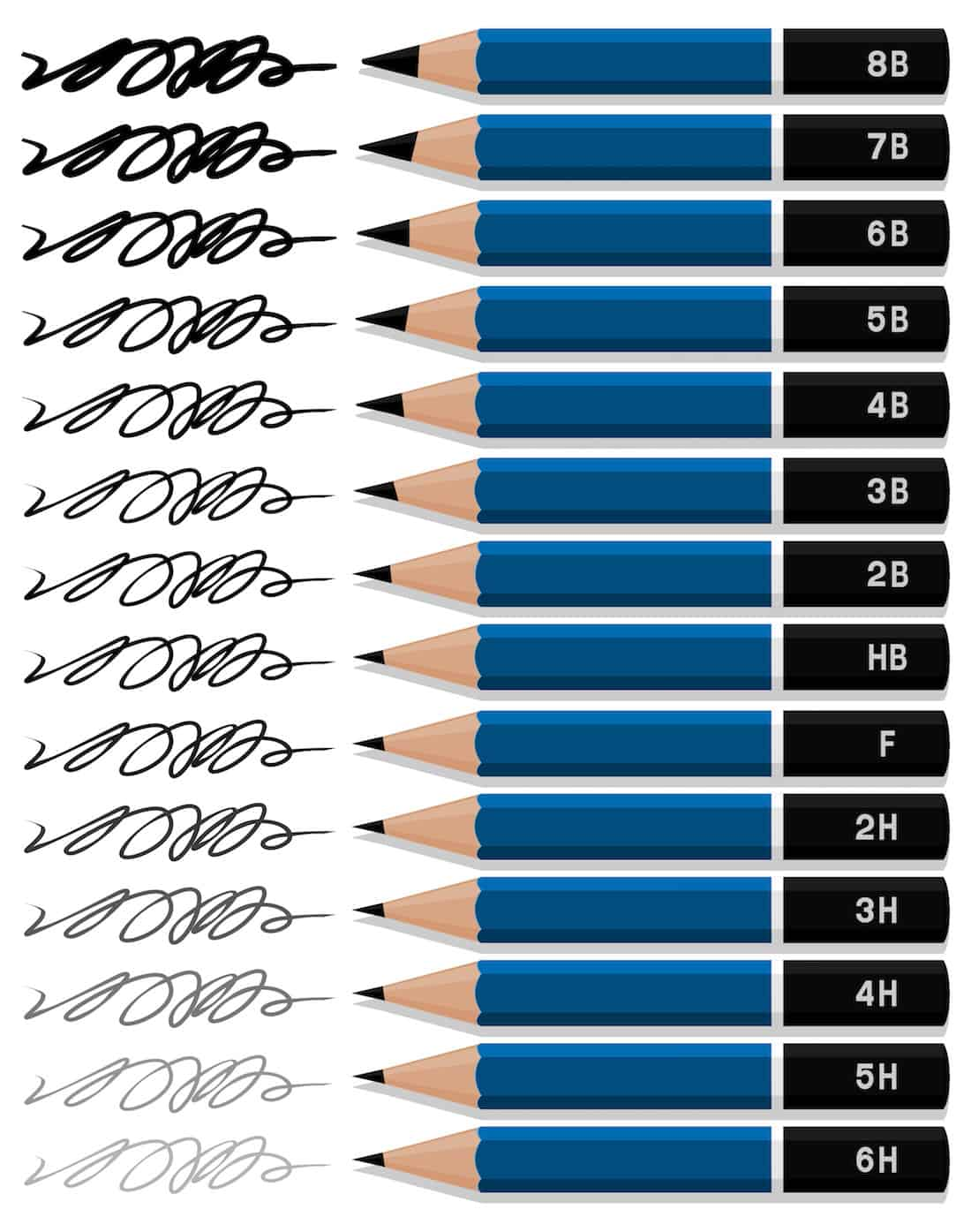 Types of pencils chart
