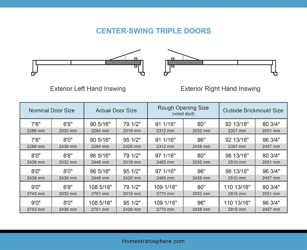 Chart Dimensions of a Center- Swing Center Doors Inswing