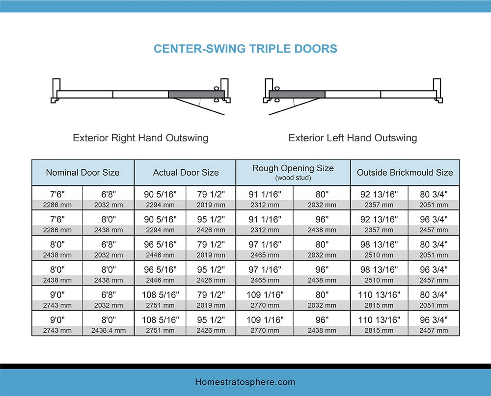 Chart Dimensions of a Center-Swing Center Doors Outswing