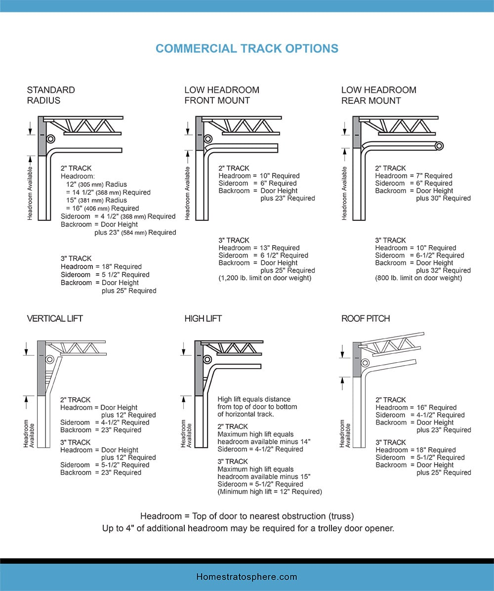Chart Dimensions of a Garage Commercial Track Option