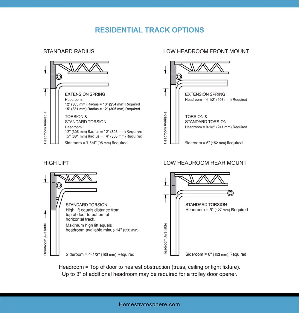 Chart Dimensions of a Garage Residential Track Option
