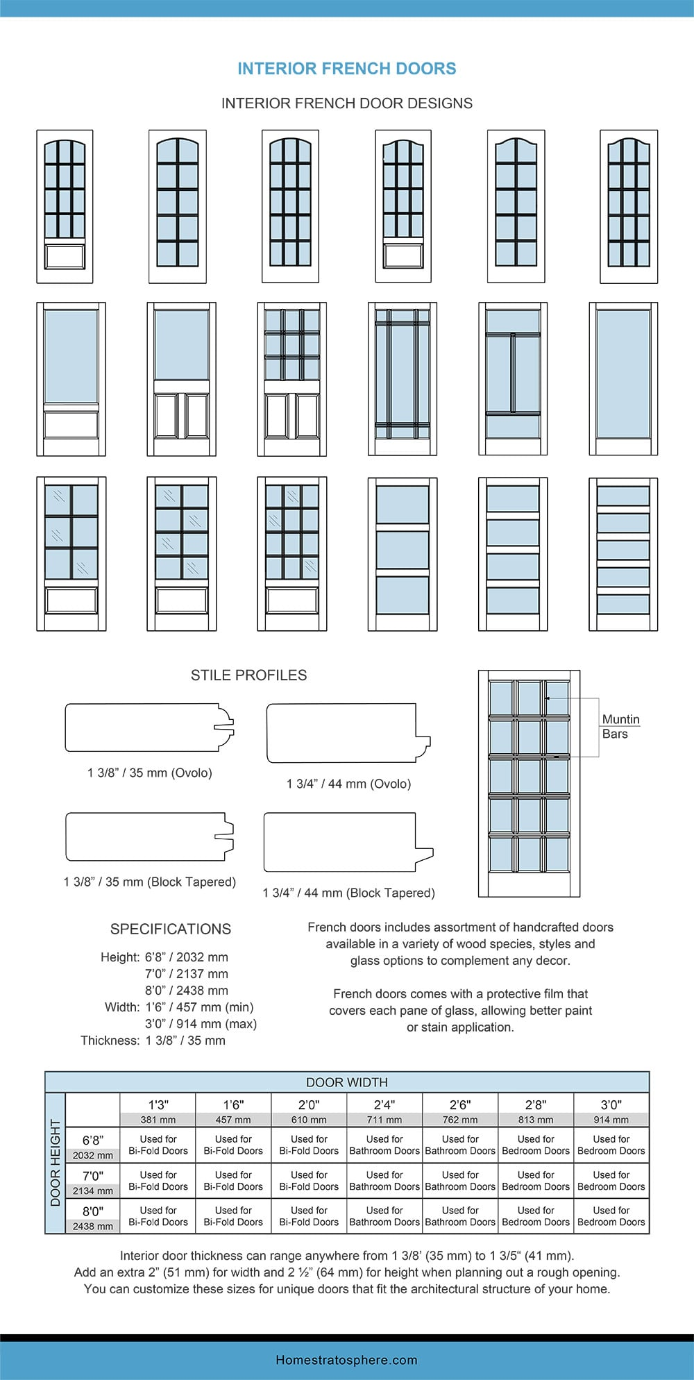 Chart Dimensions of Interior French Doors