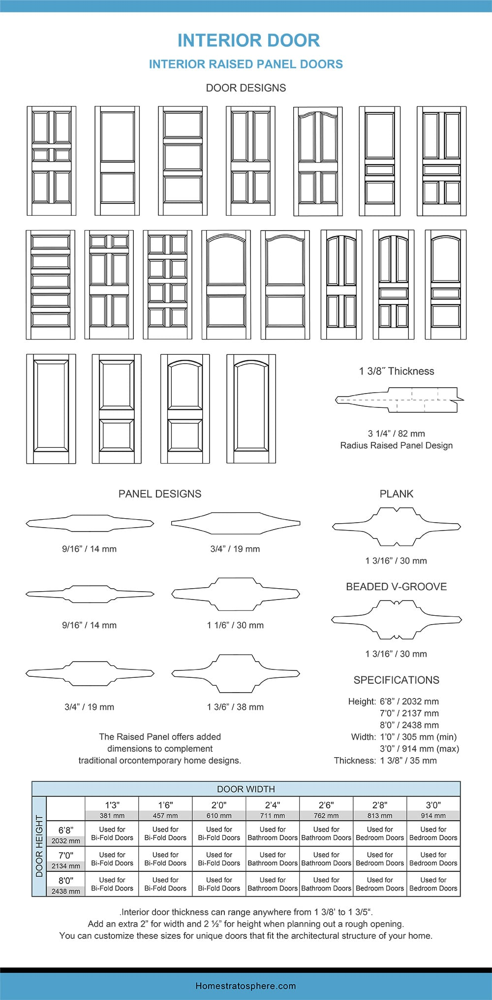 Chart Dimensions of Interior Raised Panel Doors