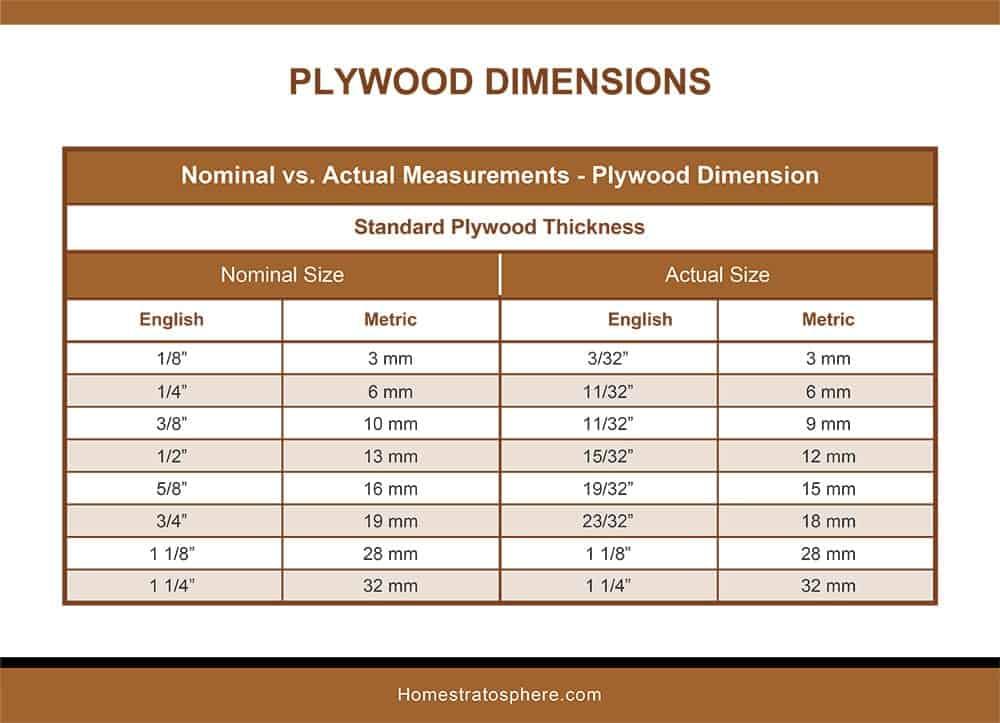 Standard Plywood Plies
