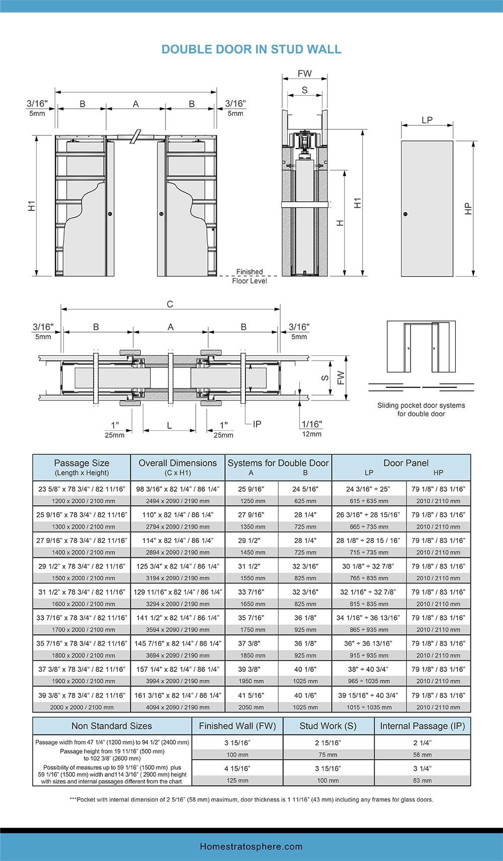 Chart Dimensions of a Pocket Door- Double Door in Stud Wall