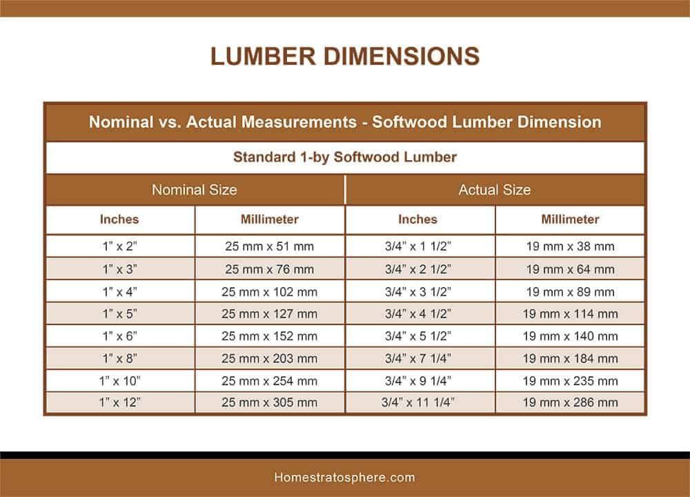 Softwood Lumber Dimensions-1BY