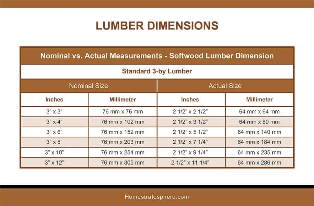 Softwood Lumber Dimensions-3BY