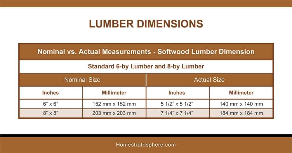 Softwood Lumber Dimensions-6BY-8BY