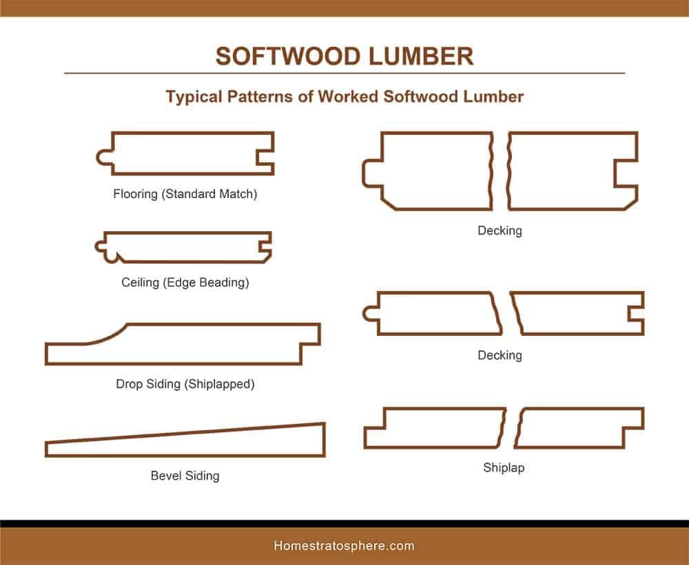 Softwood Lumber Patterns