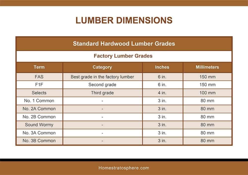 Standard Hardwood Lumber Grades-Factory