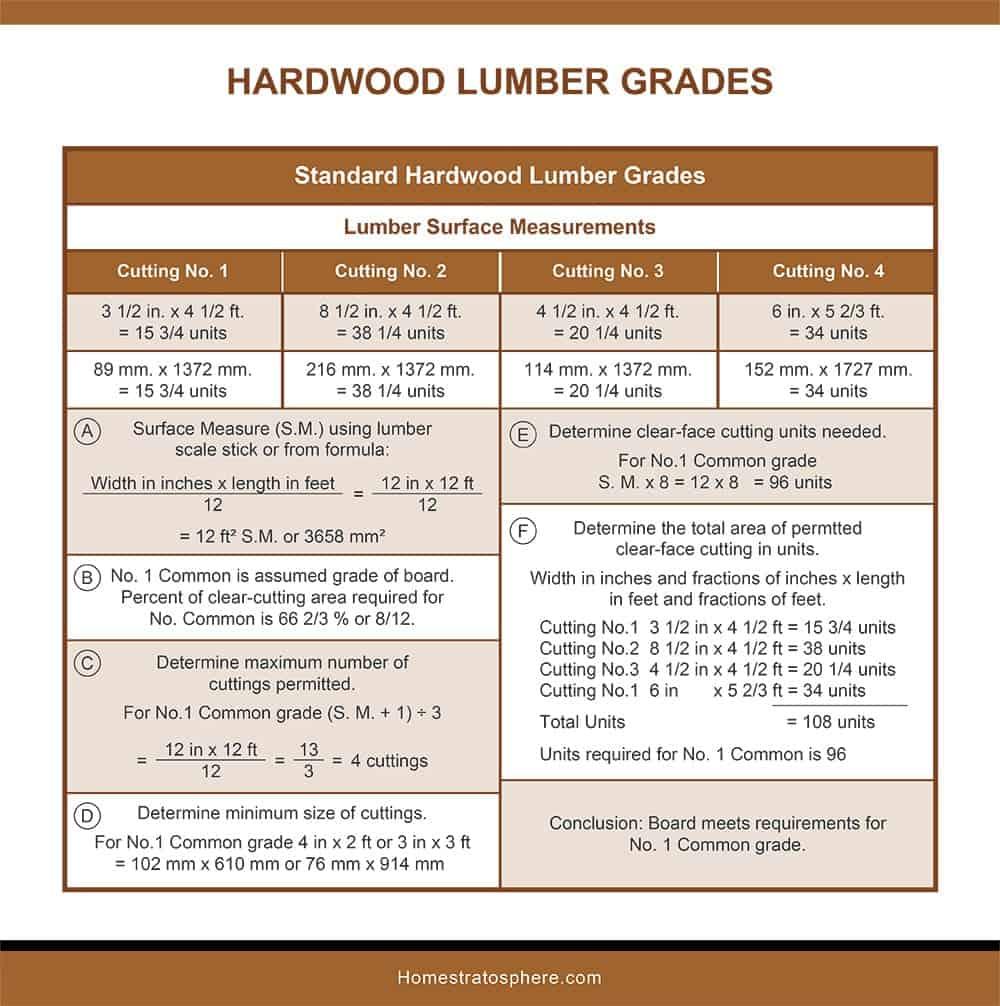 Standard Hardwood Lumber Grades-Lumber Surface