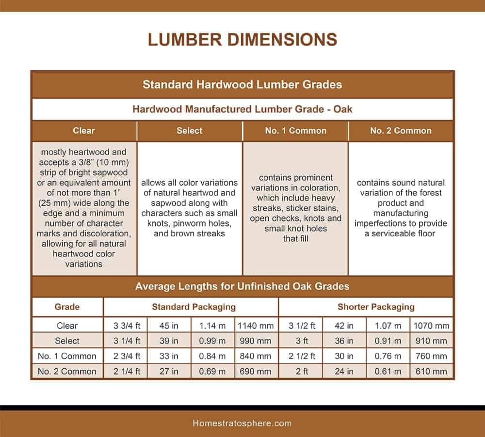 Standard Hardwood Lumber Grades-Oak