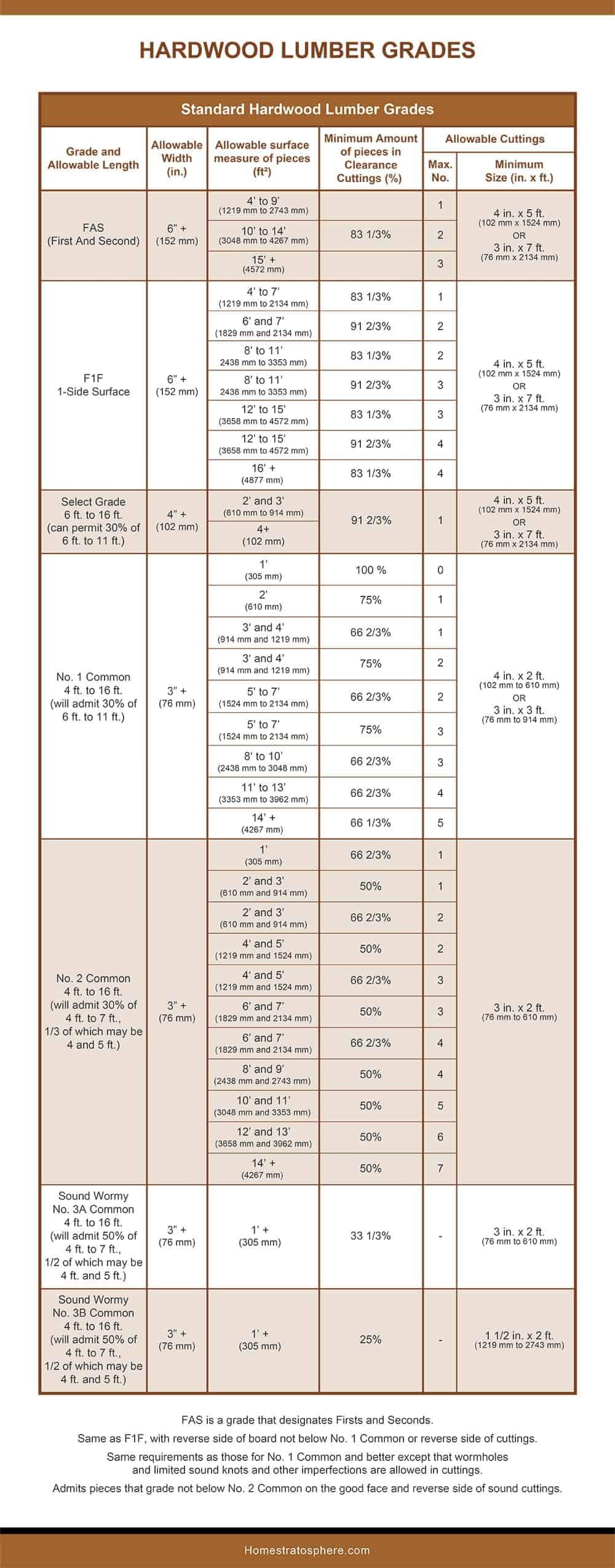 Standard Hardwood Lumber Grades