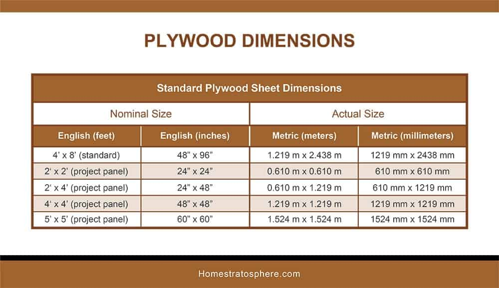 Standard Plywood Sheet Dimensions