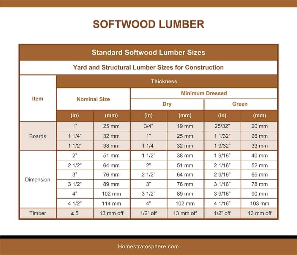 Standard Softwood Lumber Sizes-Thickness