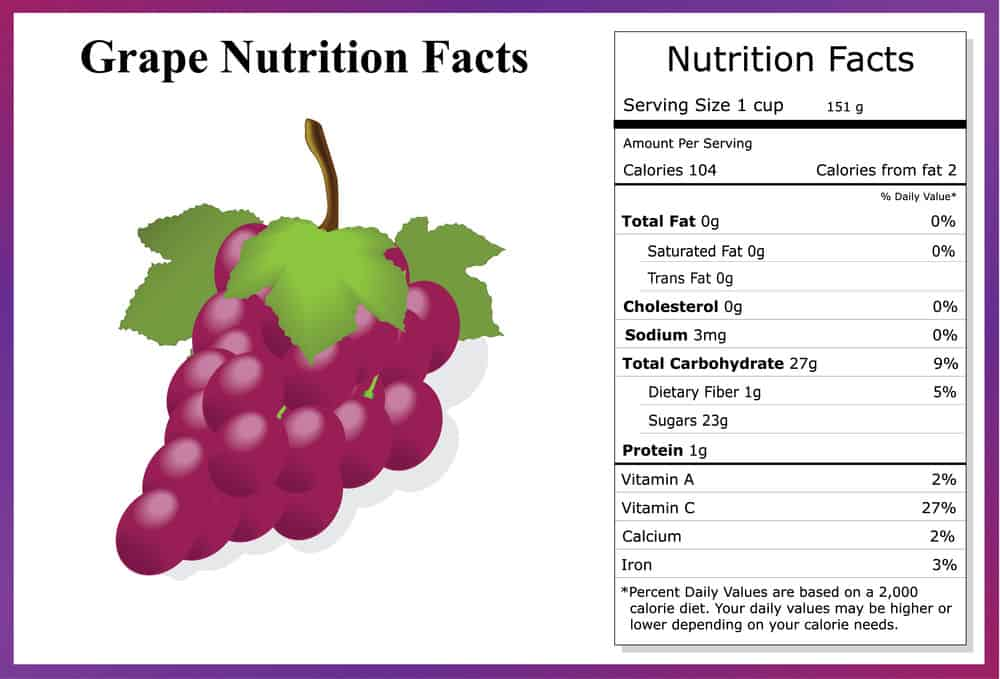 Grapes nutritional facts chart