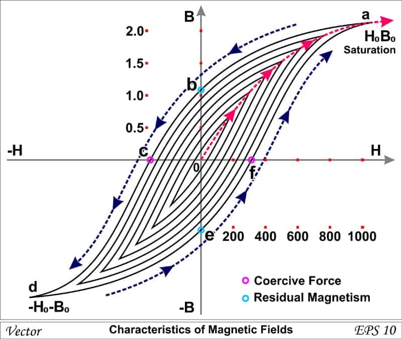 This is a graph illustration of the characteristics of a magnetic field.