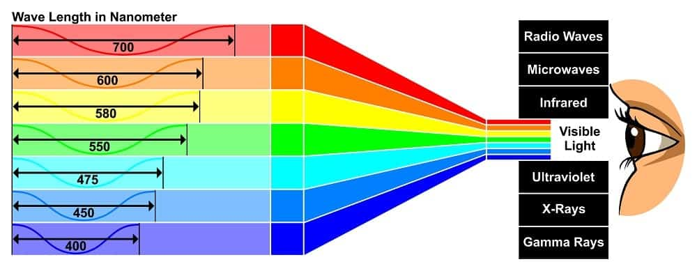 This is an illustrative representation of the visible light wave spectrum for the human eyes.