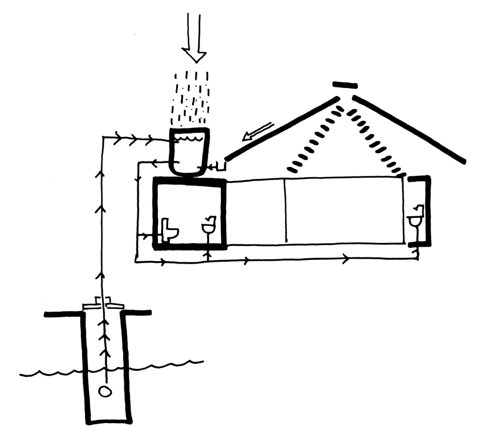 This is an illustrative diagram of the house and its capability to recycle water.