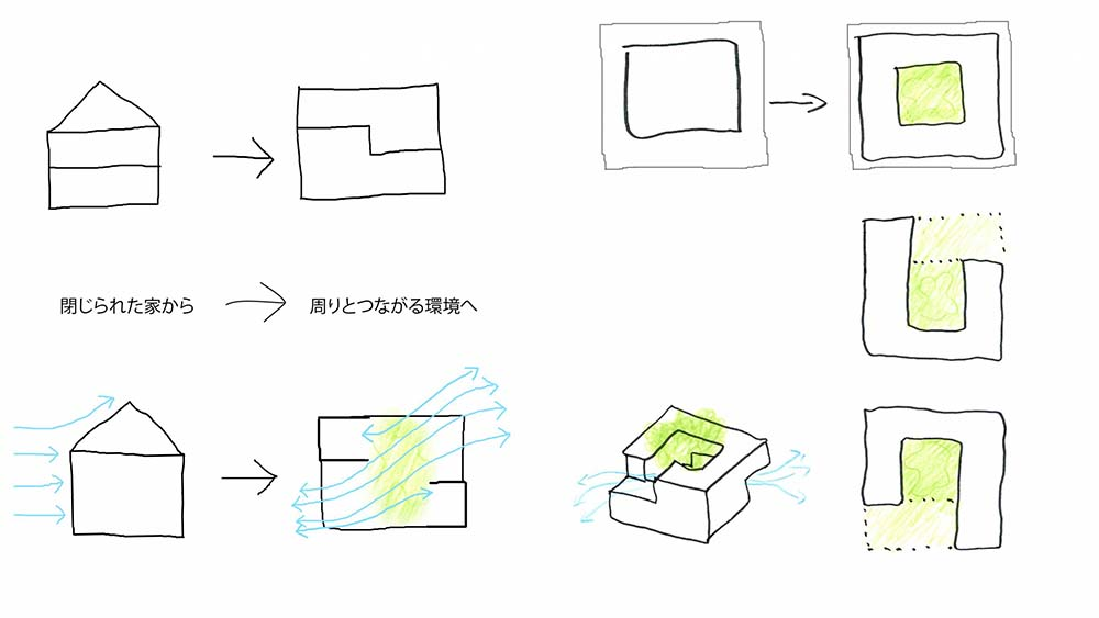 These are illustrative diagrams depicting the shape of the house and how it elevates ventilation.