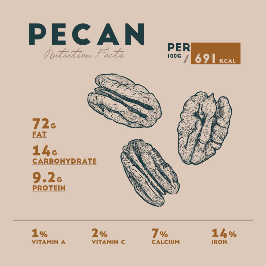 Pecan nutritional facts