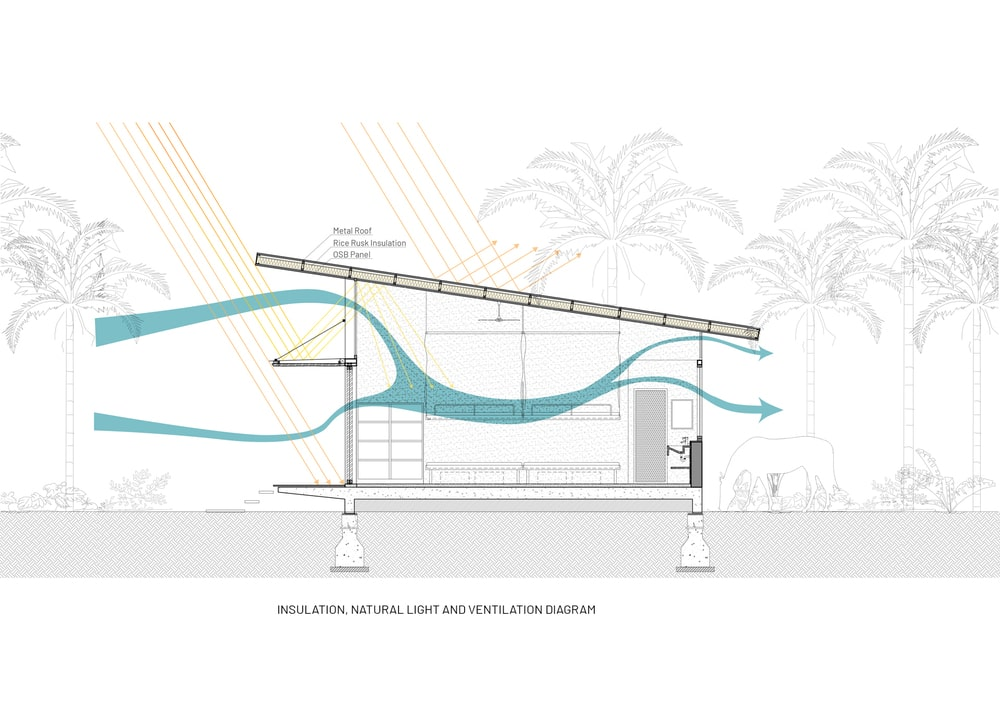 This is an illustration depicting the diagram of ventilation for the dormitory.