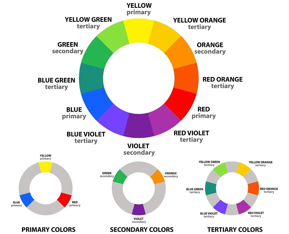 Illustrative representations of the color wheel showcasing the primary, secondary and tertiary colors.