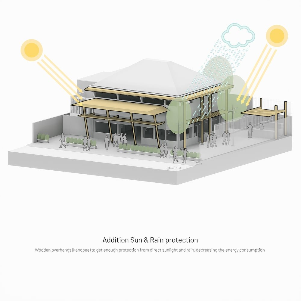 This is an illustration of the house depicting the additional sun and rain protection.