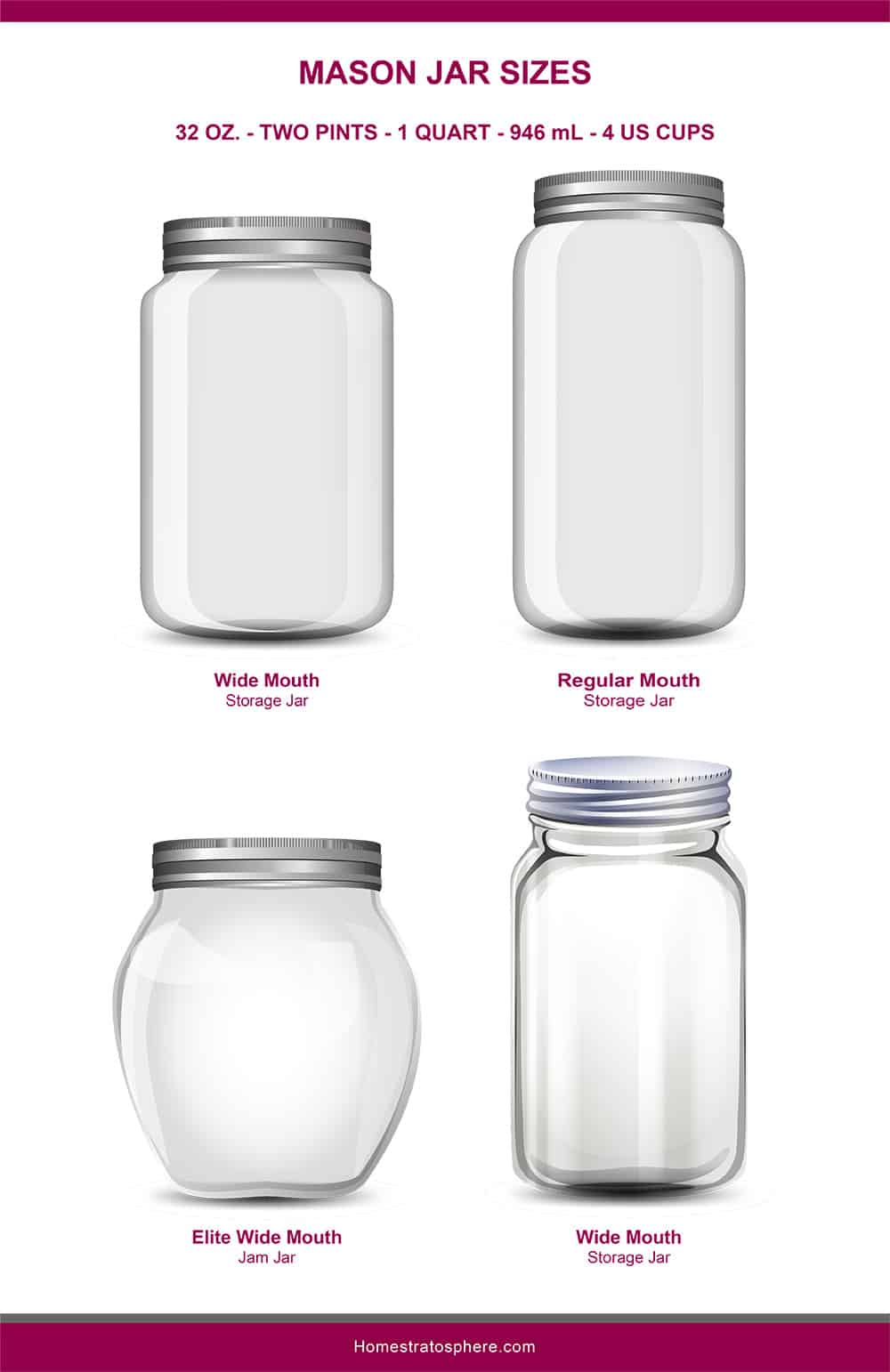 This is an illustrated diagram depicting the different mason jar sizes showcasing the regular mouth, wide mouth and elite wide mouth jars in 32 ounces.