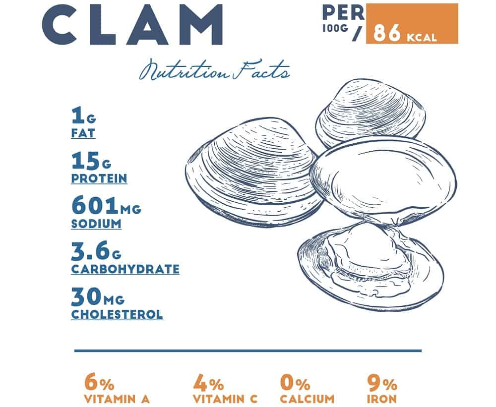 This is a table depicting the nutritional values you get from eating clams.
