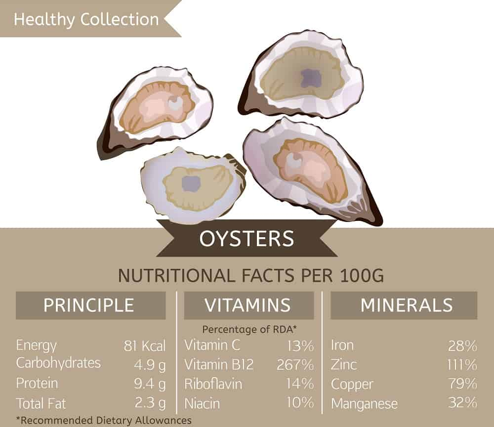 This is a table depicting the nutritional values you get from eating oysters.
